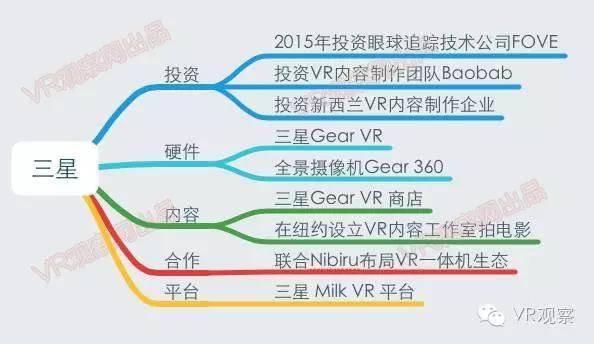 VR元年:一张图读懂国内外100多家公司的VR布局 - R站|学习使我快乐! - 9
