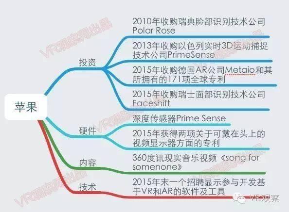 VR元年:一张图读懂国内外100多家公司的VR布局 - R站|学习使我快乐! - 3