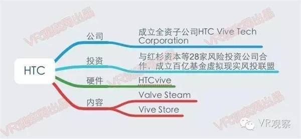 VR元年:一张图读懂国内外100多家公司的VR布局 - R站|学习使我快乐! - 4