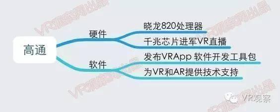 VR元年:一张图读懂国内外100多家公司的VR布局 - R站|学习使我快乐! - 5