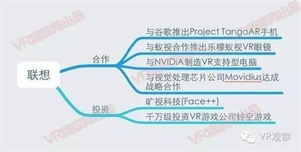 VR元年:一张图读懂国内外100多家公司的VR布局 - R站|学习使我快乐! - 15