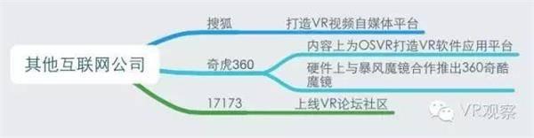 VR元年:一张图读懂国内外100多家公司的VR布局 - R站|学习使我快乐! - 20