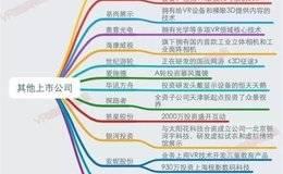 VR元年:一张图读懂国内外100多家公司的VR布局