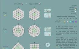 CINEMA 4D:高大上 看不懂 学不会 之 Shifting Grid Topology Keys  & Subdivision Elbows