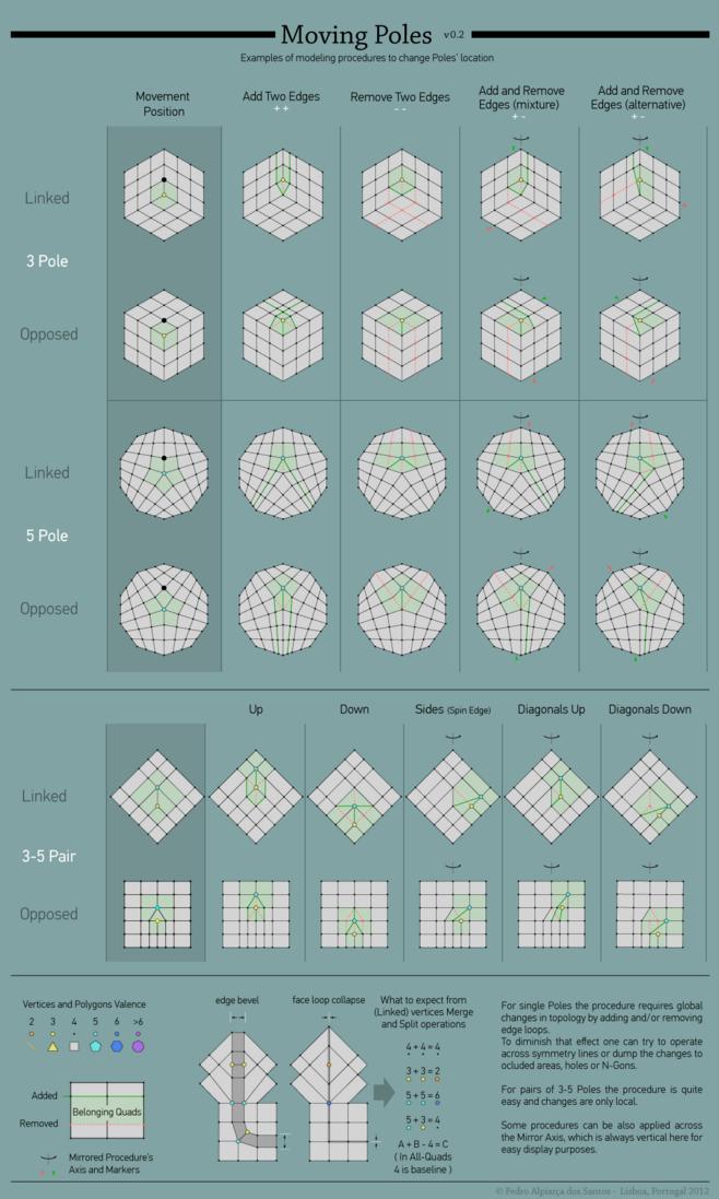 CINEMA 4D入门 (18):干货 C4D 细分曲面 硬表面建模 走线的一些方法总结! - R站|学习使我快乐! - 8