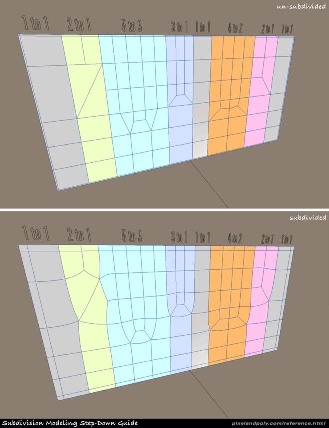 CINEMA 4D入门 (18):干货 C4D 细分曲面 硬表面建模 走线的一些方法总结! - R站|学习使我快乐! - 7