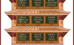 我们分析了12555份菜谱,发现中国人最爱吃这个