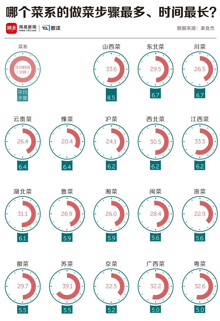 我们分析了12555份菜谱,发现中国人最爱吃这个 - R站|学习使我快乐! - 2