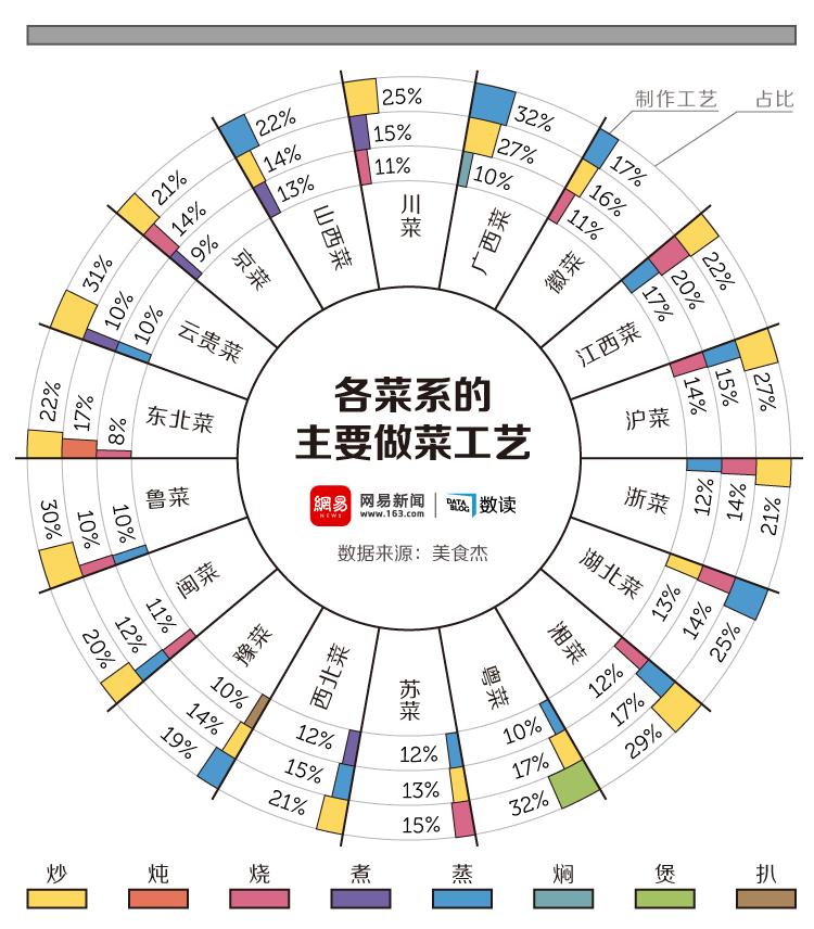 我们分析了12555份菜谱,发现中国人最爱吃这个 - R站|学习使我快乐! - 3