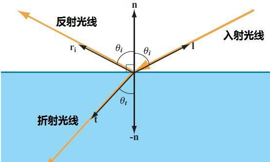 渲染原理:材质的各种属性是如何模拟现实的光学物理现象的呢?光与物质表面的交互 - R站|学习使我快乐! - 1