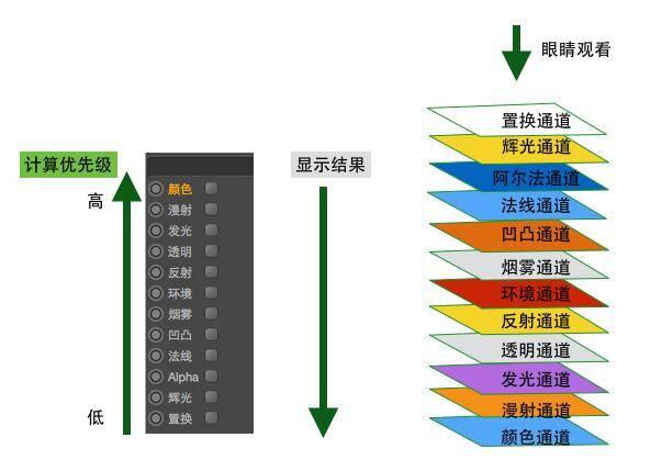 CINEMA 4D入门 (83):C4D渲染基础1 - 材质和通道的优先级,材质的各个层之间的相互影响问题 - R站|学习使我快乐! - 1