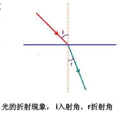 渲染原理:物质的光学特性汇总-1,初中物理都学过的,都丢给老师了。。。 - R站|学习使我快乐! - 1
