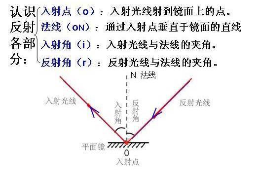渲染原理:物质的光学特性汇总-1,初中物理都学过的,都丢给老师了。。。 - R站|学习使我快乐! - 2