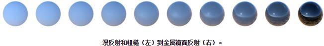 Arnold(C4DToA)阿诺德渲染教程(1) - Standard Surface 标准材质 [译自官方文档] - R站|学习使我快乐! - 4