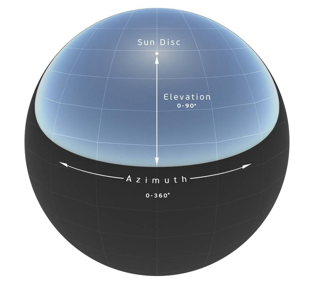 Arnold(C4DToA)阿诺德渲染教程(7)– Arnold physical_sky 物理天空 - R站|学习使我快乐! - 7