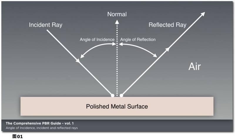 PBR材质宝典:光与物质的互动:基于物理渲染和着色的理论基础《PBR GUIDE》Vol.1/Vol.2 中英文版下载 - R站|学习使我快乐! - 1