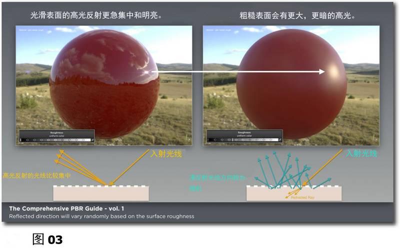 PBR材质宝典:光与物质的互动:基于物理渲染和着色的理论基础《PBR GUIDE》Vol.1/Vol.2 中英文版下载 - R站|学习使我快乐! - 3