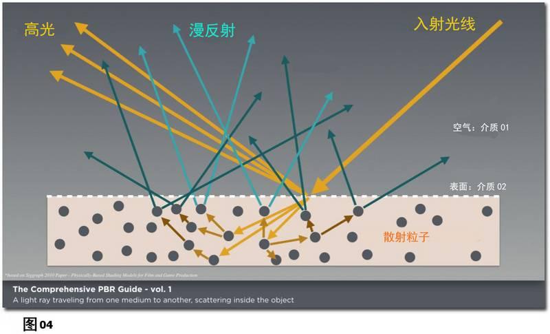 PBR材质宝典:光与物质的互动:基于物理渲染和着色的理论基础《PBR GUIDE》Vol.1/Vol.2 中英文版下载 - R站|学习使我快乐! - 4