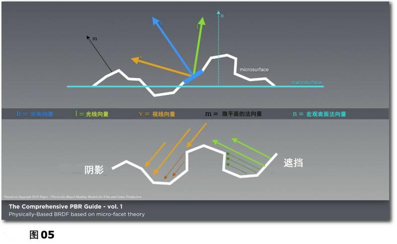 PBR材质宝典:光与物质的互动:基于物理渲染和着色的理论基础《PBR GUIDE》Vol.1/Vol.2 中英文版下载 - R站|学习使我快乐! - 5