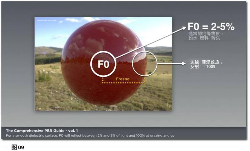 PBR材质宝典:光与物质的互动:基于物理渲染和着色的理论基础《PBR GUIDE》Vol.1/Vol.2 中英文版下载 - R站|学习使我快乐! - 9