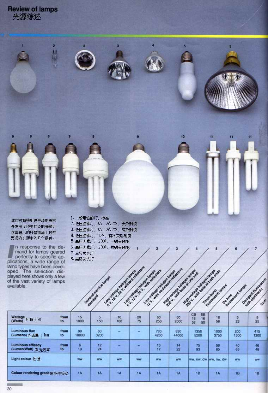 照明设计教程:人造光照明专业教程--(中英文对照版) (多图附:下载) - R站|学习使我快乐! - 11
