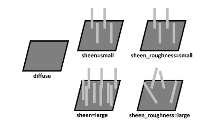 Arnold(C4DToA)阿诺德渲染教程(102) : 新特性 Sheen 布料着色器 (版本2.4.0\核心5.2) - R站|学习使我快乐! - 7