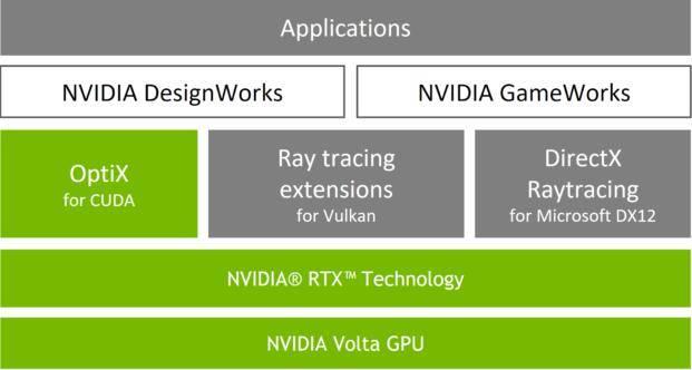 【渲染知识】RTX 实时路径追踪技术介绍 NVIDIA OptiX Ray Tracing By RTX  Arnold渲染器进入第一梯队 - R站 学习使我快乐! - 3