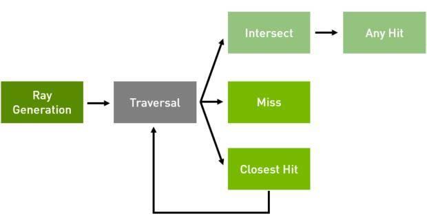 【渲染知识】RTX 实时路径追踪技术介绍 NVIDIA OptiX Ray Tracing By RTX  Arnold渲染器进入第一梯队 - R站 学习使我快乐! - 4