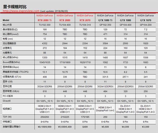 备受关注的新一代卡皇:英伟达RTX 2080/2080ti 显卡与渲染那些相关的知识浅析 煤气灶有多厉害~ - R站|学习使我快乐! - 2
