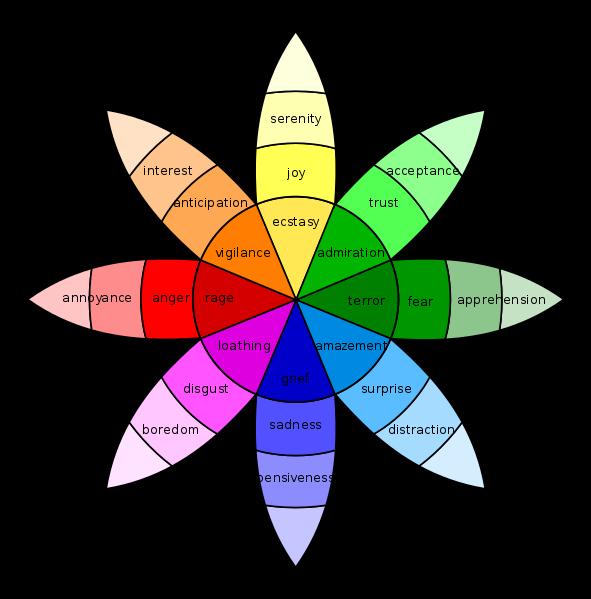 情感设计: 普鲁契克情感色轮 Plutchik's Wheel of Emotions 色彩和情感设计 为用户提供更好的体验 - R站|学习使我快乐! - 1