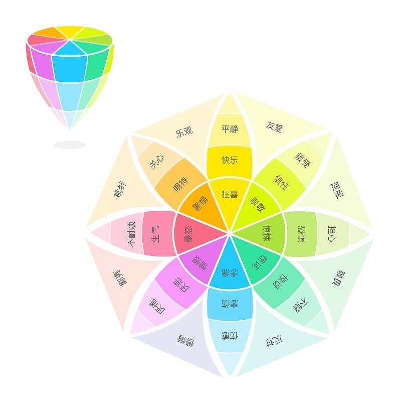 情感设计: 普鲁契克情感色轮 Plutchik's Wheel of Emotions 色彩和情感设计 为用户提供更好的体验 - R站|学习使我快乐! - 2