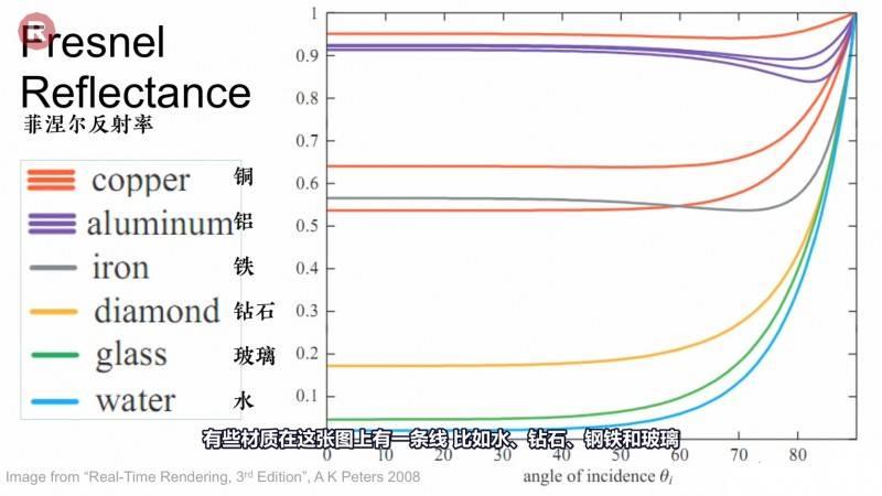 【R站译制】中文字幕《灯光宝典系列》材质物理着色基础理论与实践 Physic Shading 视频教程 - R站|学习使我快乐! - 8