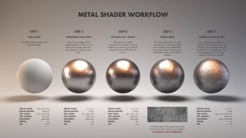 Arnold(C4DToA)阿诺德渲染教程(110) 真实材质宝典之金属材质工作流及参数设置参考 - R站|学习使我快乐! - 1