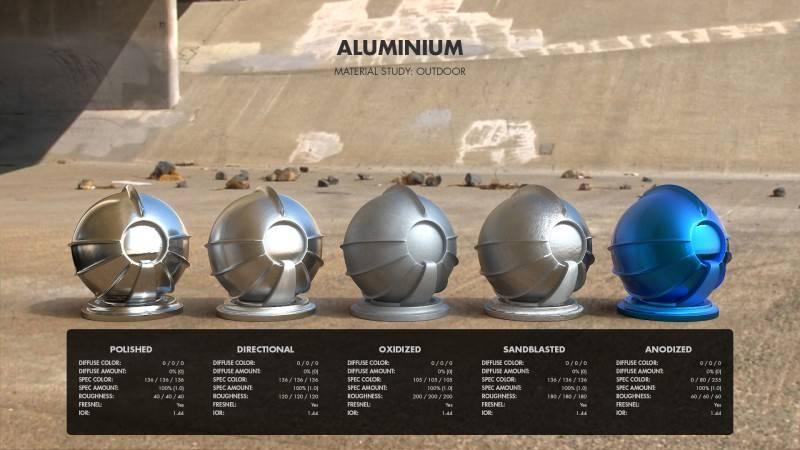 Arnold(C4DToA)阿诺德渲染教程(110) 真实材质宝典之金属材质工作流及参数设置参考 - R站|学习使我快乐! - 2