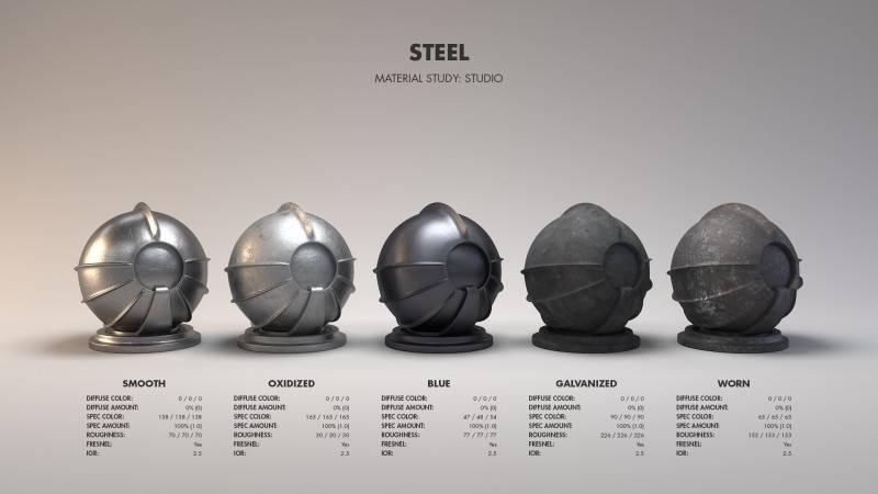 Arnold(C4DToA)阿诺德渲染教程(110) 真实材质宝典之金属材质工作流及参数设置参考 - R站|学习使我快乐! - 21
