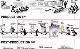 【R站译制】3D生产制造流水线概述&指南 3d Production Pipeline 技术文档 (附:Pixar CG Pipeline)