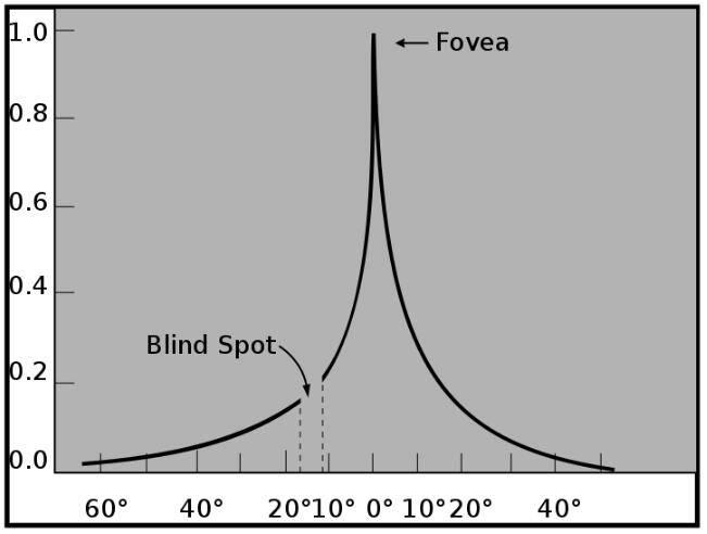 Dr. Optoglass 日志:人类眼睛构成、视觉原理、色彩空间等解析 - R站|学习使我快乐! - 6