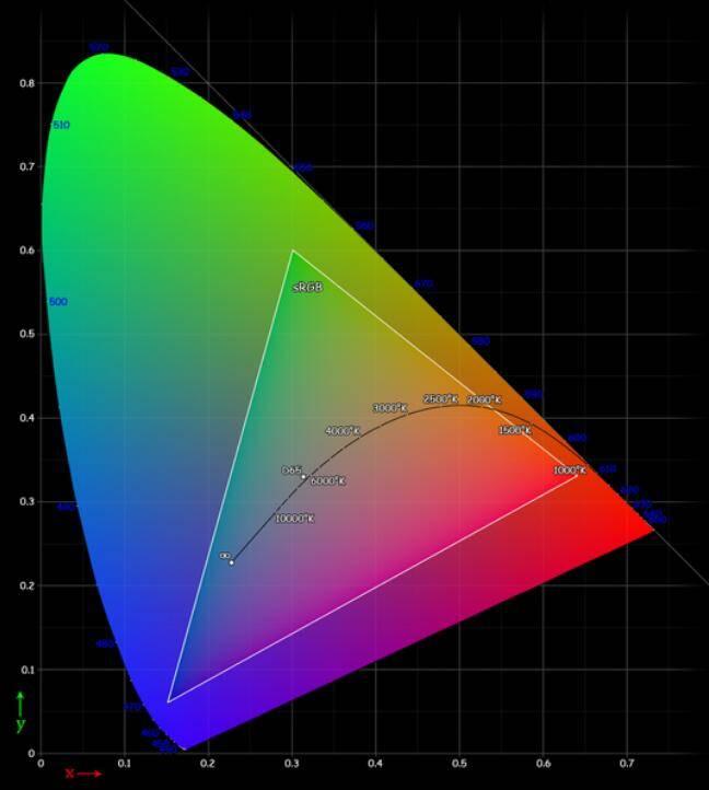 Dr. Optoglass 日志:人类眼睛构成、视觉原理、色彩空间等解析 - R站|学习使我快乐! - 11