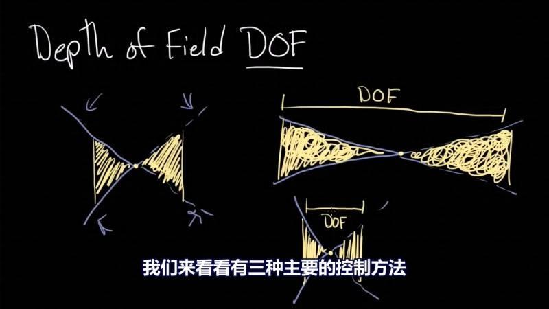 【R站译制】中文字幕 CG&VFX《关于景深的简要指南》Depth Of Field 景深原理解析 视频教程 免费观看 - R站|学习使我快乐! - 2