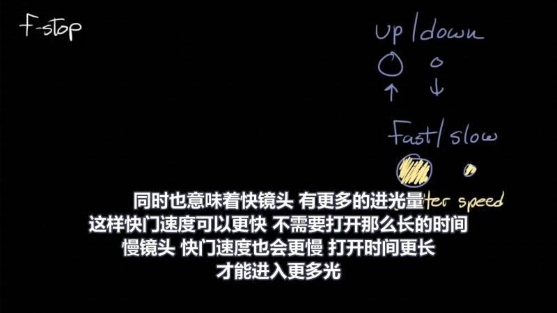 【R站译制】中文字幕 CG&VFX《光圈系数F-stop简要指南》光圈(Aperture)大小等原理解析 视频教程 免费观看 - R站|学习使我快乐! - 4