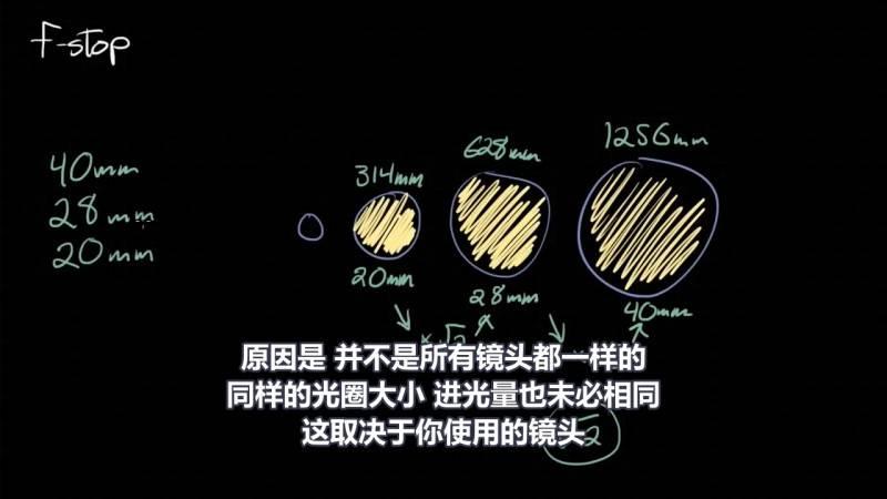 【R站译制】中文字幕 CG&VFX《光圈系数F-stop简要指南》光圈(Aperture)大小等原理解析 视频教程 免费观看 - R站|学习使我快乐! - 2