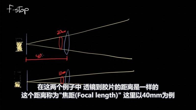 【R站译制】中文字幕 CG&VFX《光圈系数F-stop简要指南》光圈(Aperture)大小等原理解析 视频教程 免费观看 - R站|学习使我快乐! - 3