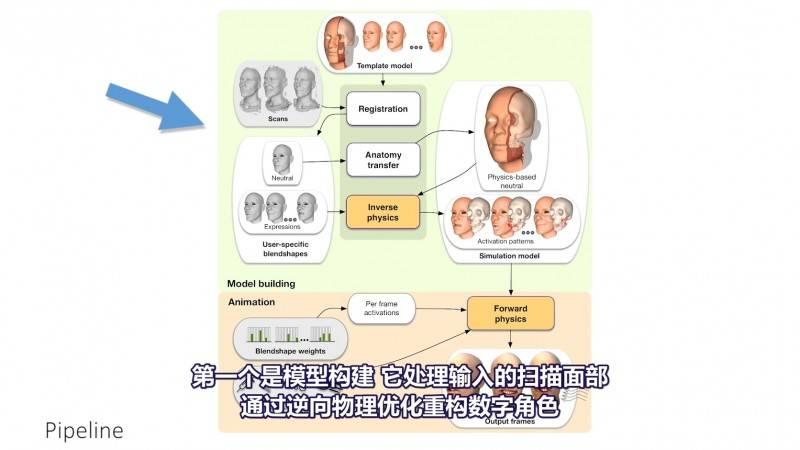 【R站译制】中文字幕 CG&VFX《基于物理的人脸建模与动画》Physics-based Face 视频教程 免费观看 - R站|学习使我快乐! - 2