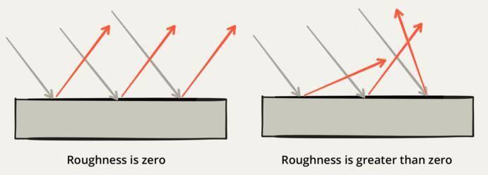 CG&VFX TIPS:浅析 粗糙度(Roughness)和凹凸(Bump)本质上的区别 - R站|学习使我快乐! - 4