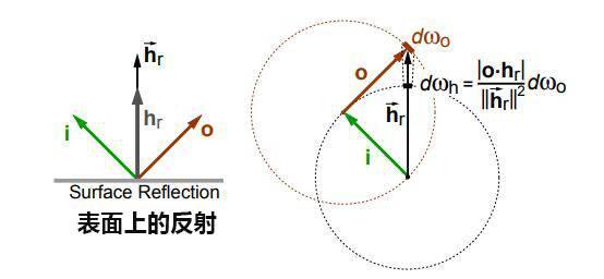 欧洲图形绘制研讨会文献:在粗糙表面上折射的微表面模型(Microfacet Models for Refraction through Rough Surfaces) (附:原文下载) - R站|学习使我快乐! - 19