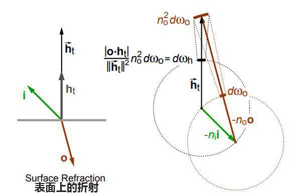 欧洲图形绘制研讨会文献:在粗糙表面上折射的微表面模型(Microfacet Models for Refraction through Rough Surfaces) (附:原文下载) - R站|学习使我快乐! - 29