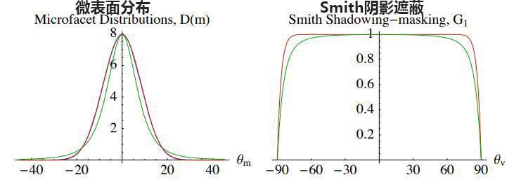 欧洲图形绘制研讨会文献:在粗糙表面上折射的微表面模型(Microfacet Models for Refraction through Rough Surfaces) (附:原文下载) - R站|学习使我快乐! - 41