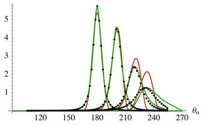 欧洲图形绘制研讨会文献:在粗糙表面上折射的微表面模型(Microfacet Models for Refraction through Rough Surfaces) (附:原文下载) - R站|学习使我快乐! - 62