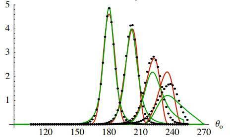 欧洲图形绘制研讨会文献:在粗糙表面上折射的微表面模型(Microfacet Models for Refraction through Rough Surfaces) (附:原文下载) - R站|学习使我快乐! - 64