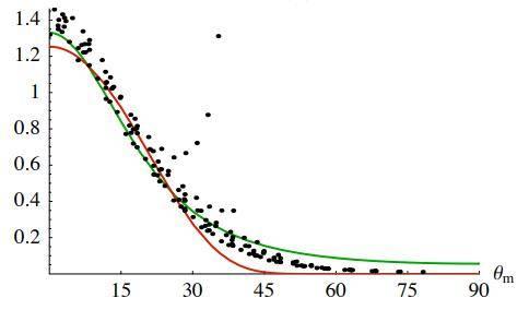 欧洲图形绘制研讨会文献:在粗糙表面上折射的微表面模型(Microfacet Models for Refraction through Rough Surfaces) (附:原文下载) - R站|学习使我快乐! - 65